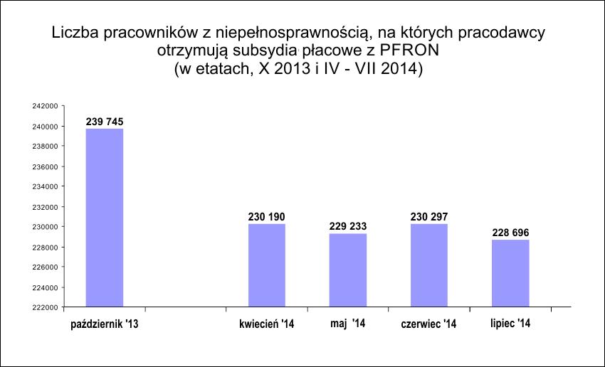 Wykres liczba etatów wSODiR, te same dane są wtabeli poniżej
