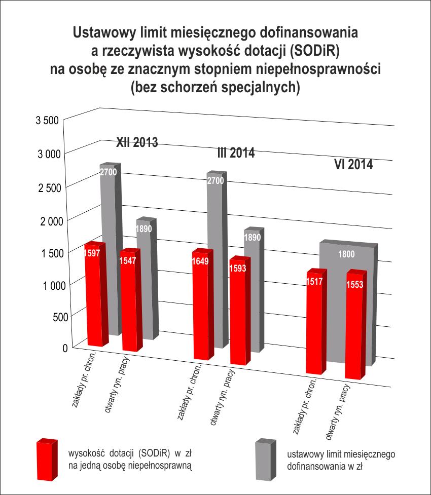 Stopień znaczny: ustawowy limit dofinsowania wynosi 1800 zł, arealne dofinansowanie - średnio 1517 zł wZPCh oraz1553 zł naotwartym rynku (dane zaczerwiec 2014r.))
