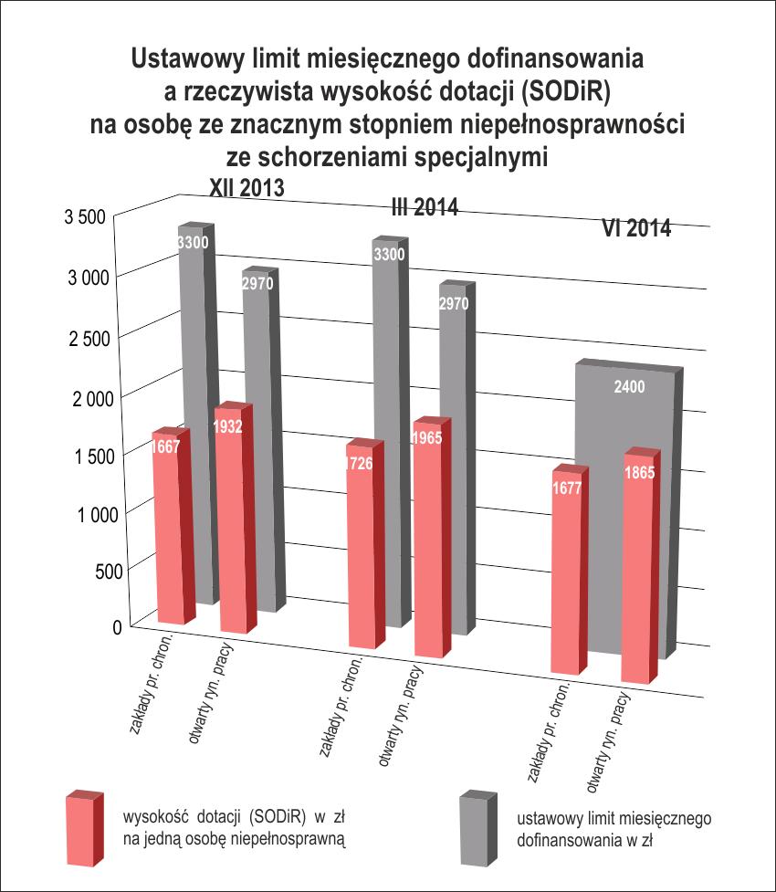 Stopień znaczny zeschorzeniem specjalnym: ustawowy limit dofinsowania wynosi 2400 zł, arealne dofinansowanie - średnio 1677 zł wZPCh oraz1865 zł naotwartym rynku (dane zaczerwiec 2014r.))