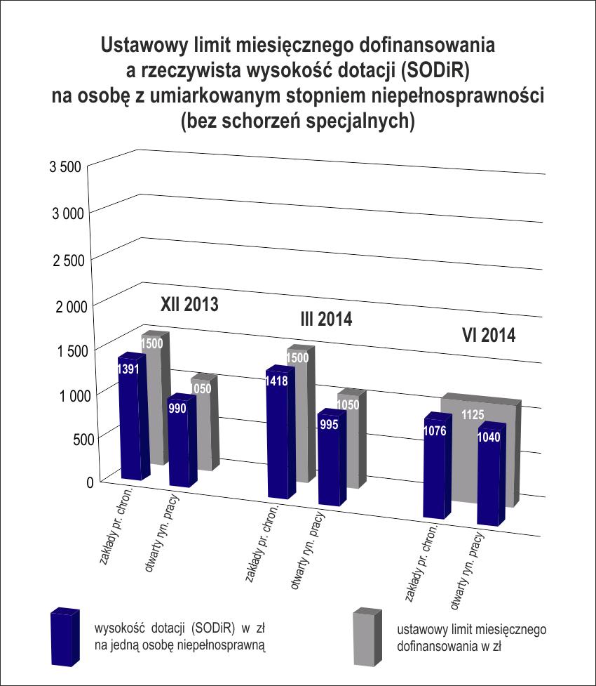 Stopień umiarkowany: ustawowy limit dofinsowania wynosi 1125 zł, arealne dofinansowanie - średnio 1076 zł wZPCh oraz1040 zł naotwartym rynku (dane zaczerwiec 2014r.))