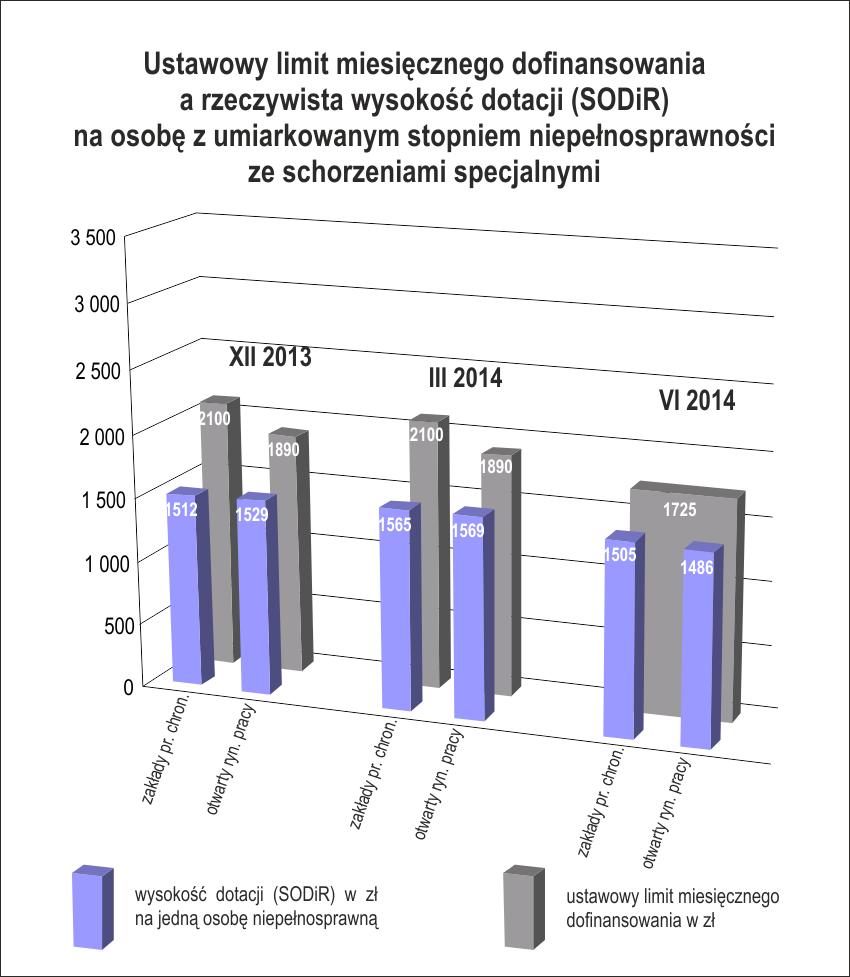 Stopień umiarkowany zeschorzeniem specjalnym: ustawowy limit dofinsowania wynosi 1725 zł, arealne dofinansowanie - średnio 1505 zł wZPCh oraz1486 zł naotwartym rynku (dane zaczerwiec 2014r.))