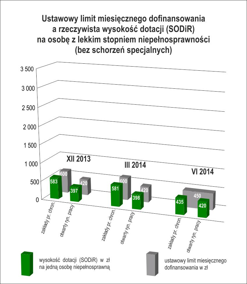 Stopień lekki: ustawowy limit dofinsowania wynosi 450 zł, arealne dofinansowanie - średnio 435 zł wZPCh oraz420 zł naotwartym rynku (dane zaczerwiec 2014r.))