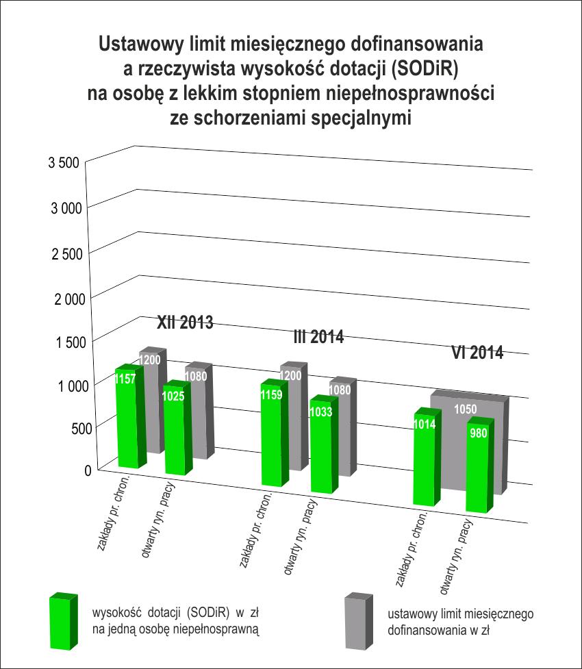 Stopień lekki zeschorzeniem specjalnym: ustawowy limit dofinsowania wynosi 1050 zł, arealne dofinansowanie - średnio 1014 zł wZPCh oraz980 zł naotwartym rynku (dane zaczerwiec 2014r.))