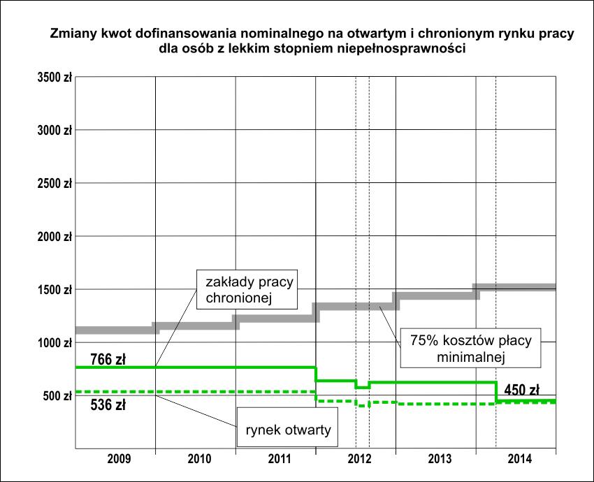 Wykres - maksymalne kwoty dofinansowań apłaca minimalna