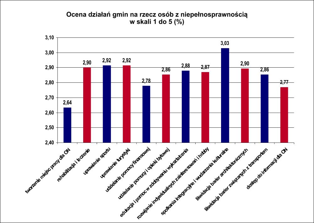 ocena gmin