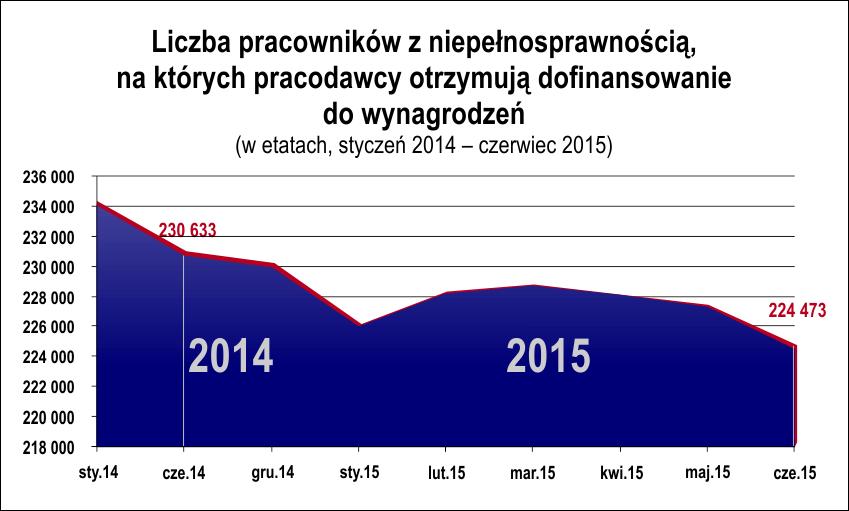 wykres spadek zatrudnienia