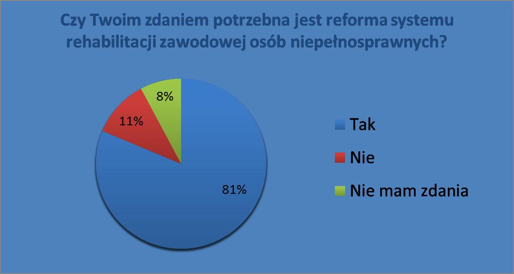 sondaż1